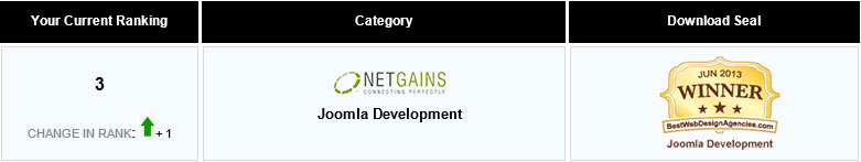 Netgains-wins-rank-3-for-Joomla-Development