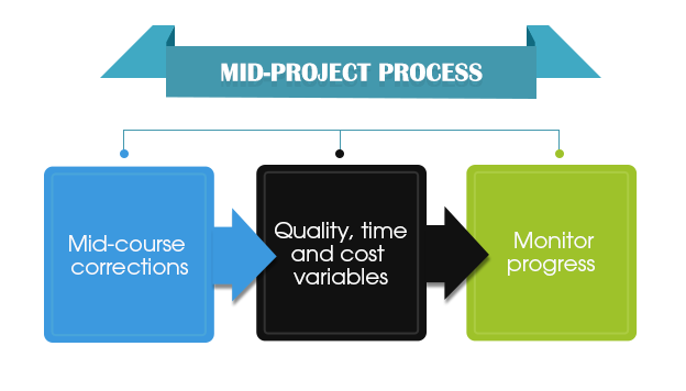 Mid Project Process