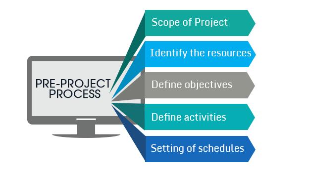 Pre Project Process