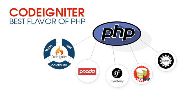 CodeIgniter PHP Development