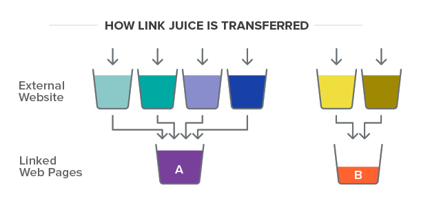 What is Link Juice