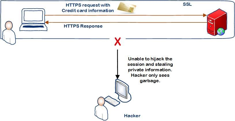 Secure your Website with HTTPS and SSL
